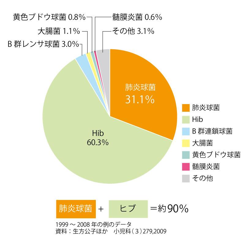 細菌性髄膜炎の起炎菌グラフ